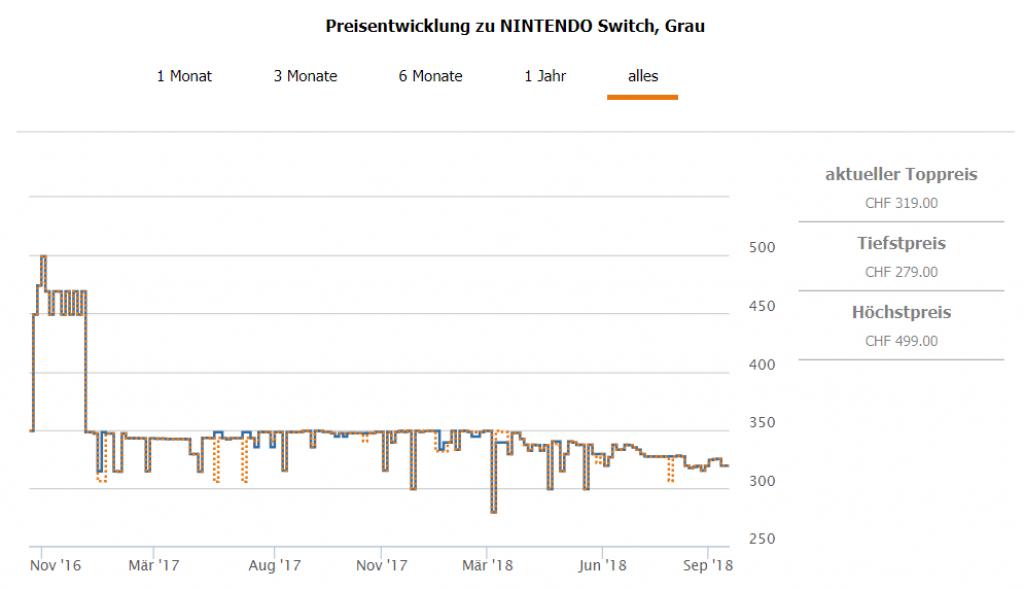 Preisentwicklung Nintendo Switch