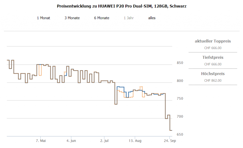 Preisverlauf Huawei P20 Pro